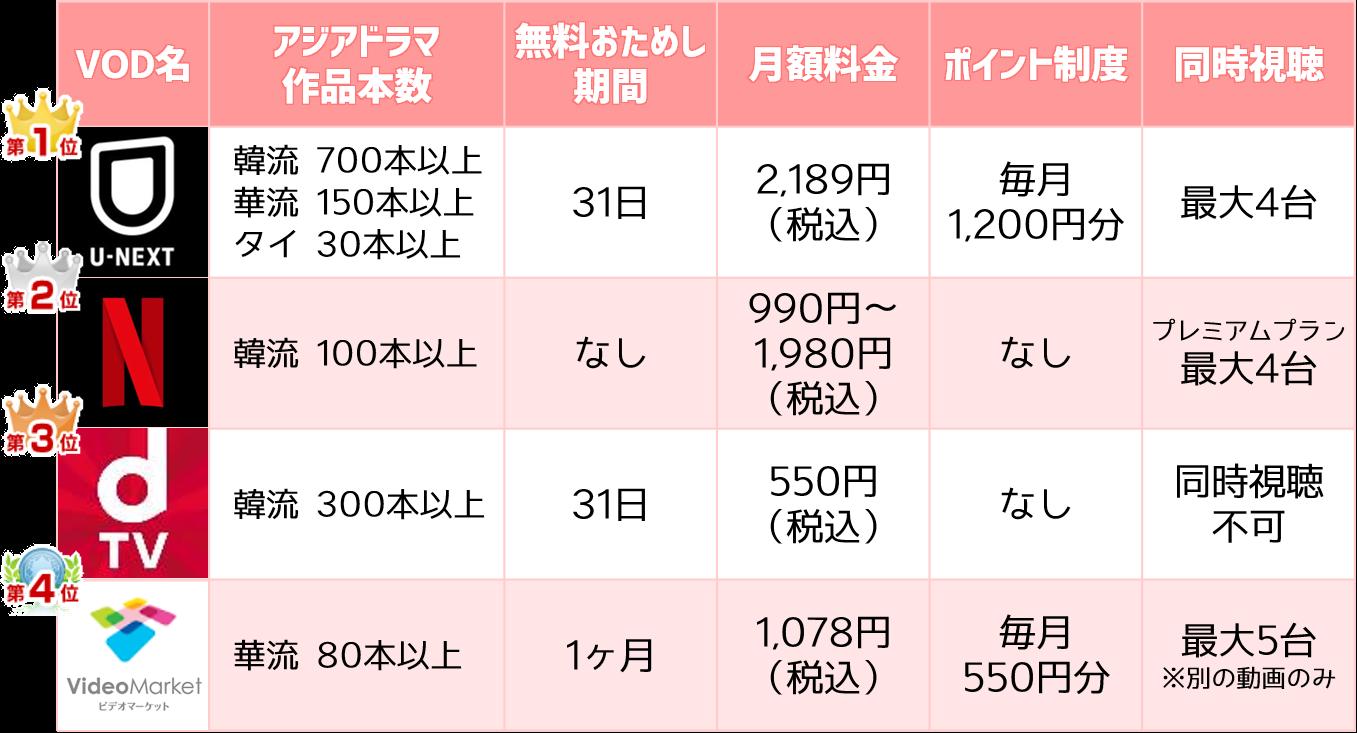 アジアドラマVOD比較表