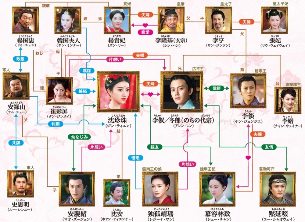 麗王別姫人物相関図(クリックして拡大)